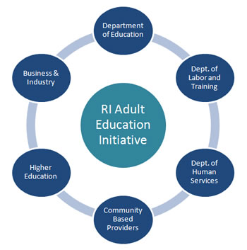 RI Adult Education Initiative partners: Department of Education, Business and Industry, Higher Education, Community Based Providers, Department of Human Services, Department of Labor and Training