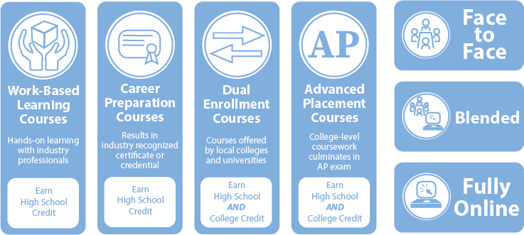 Types of Courses
