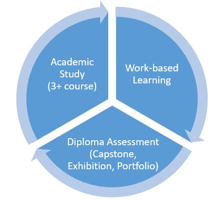 Pathway Endorsement Criteria: work-based learning, diploma assessment such as capstone, exhibition, or portfolio, and academic study of at least three courses