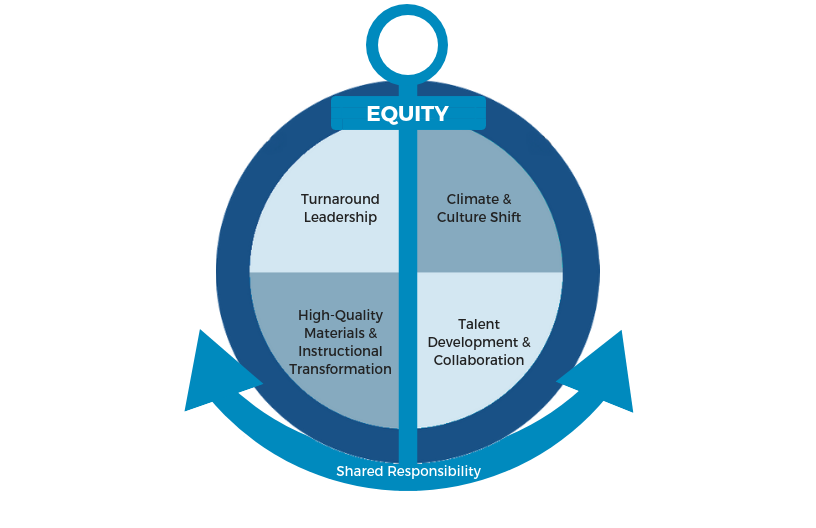 A circle divided into four quarters, each labeled as turnaround leadership, climate and culture shift, high-quality materials and instructional transformation, and talent development and collaboration, which is linked by an anchor labeled equity and shared responsibility