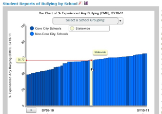 SurveyWorks Bullying Report on the RI DataHub