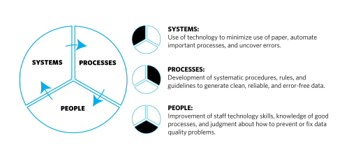 Levers to Improve Data Quality graphic, showing: Systems-Use of technology to minimize use of paper, automate processes, and uncover errors; Processes-Development of systematic procedures, rules, and guidelines to generate clean, reliable and error-free data; People-Involvement of staff technology skills, knowledge of good processes, and judgment about how to prevent or fix data quality problems.