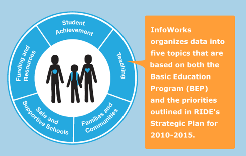 InfoWorks graphic with 5 BEP priorities: Student achievement, Teaching, Families and Communities, Safe and Supportive schools, and Funding and Resources