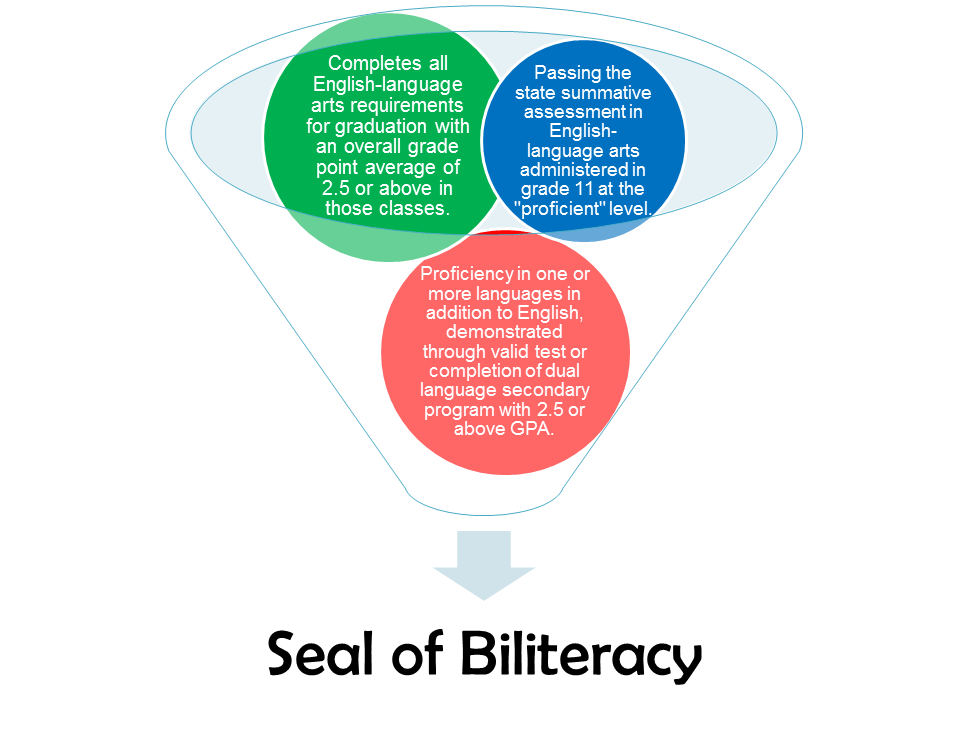 three requirements for receiving the seal of biliteracy: the first is completion of all English language arts requirements for graduation with an overall grade point average (GPA) of 2.5 or above in those classes, the second is passing the state summative assessment in English language arts administered in grade 11 at the 'proficient' level, and the third is proficiency in one or more languages in addition to English, demonstrated through valid test or completion of dual language secondary program with 2.5 or above GPA