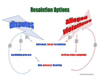 Resolution Options for disputes and alleged violations