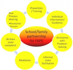 School/Family Partnership for FAPE