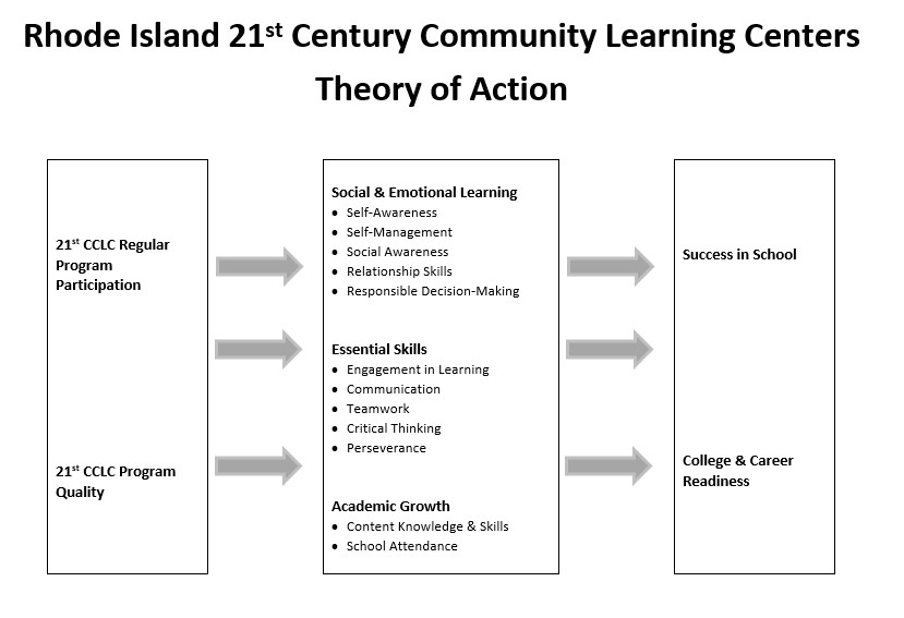 After-School & 21st Century CLCs - Educational Programming