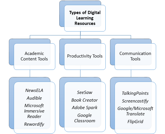 types of technology resources