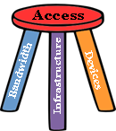 Access to Technology: Bandwidth, Infrastructure and Devices