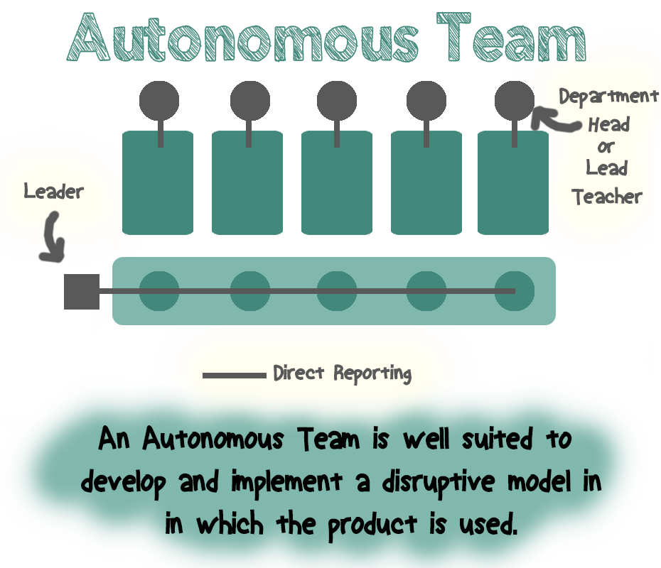 Autonomous Teams graphic