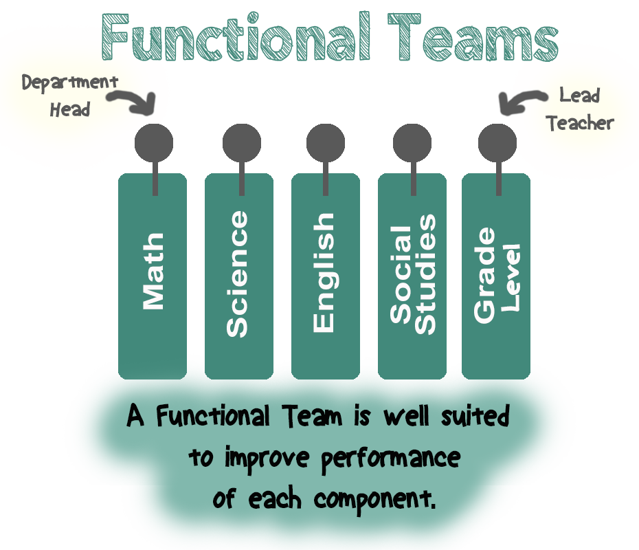 Functional Team graphic
