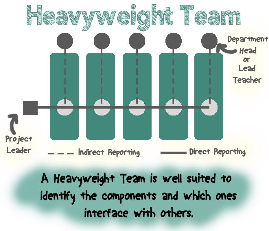 Heaveyweight Teams graphic