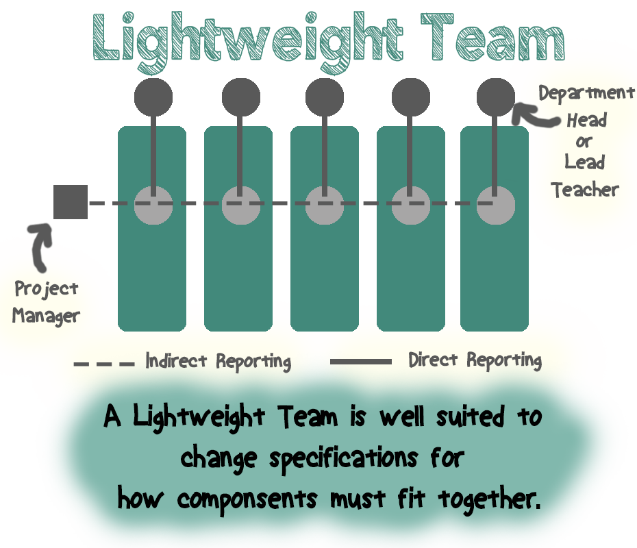 Lightweight Team graphic