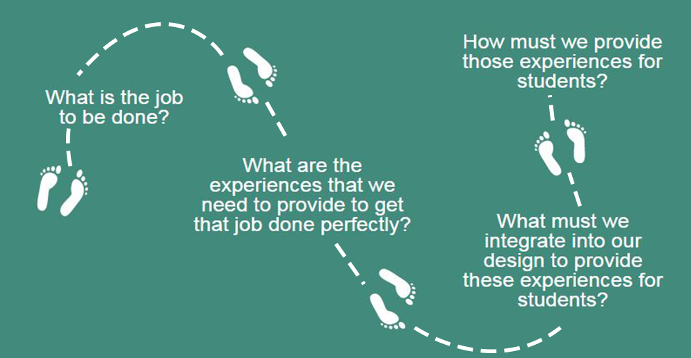 Graphic describing the path to discovering how best to provide meaningful student learning experiences