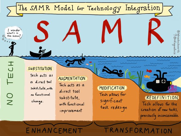 SAMR Model for Technology Integration graphic