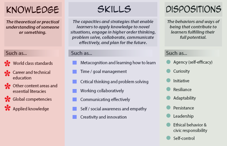 professional dispositions Professional dispositions are an integral part of effective performance as an  educator the following assessment gives you the opportunity to evaluate your  own.