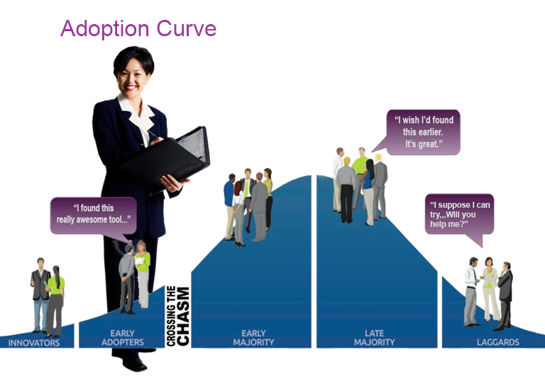 Adoption curve showing a bell curve that is shaded underneath as it moves from low levels of innovators, increasing numbers of early adopters, a much larger shaded area for the early majority, then a similarly large area for the late majority, and finally the final few adopters, called the laggards