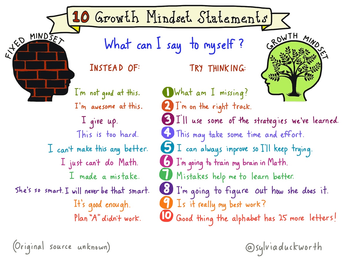 Ten growth mindset statements graphic - what can I say to myself to change from having a fixed mindset to try thinking with a growth mindset