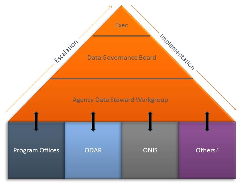 Three tiered data governance model diagram