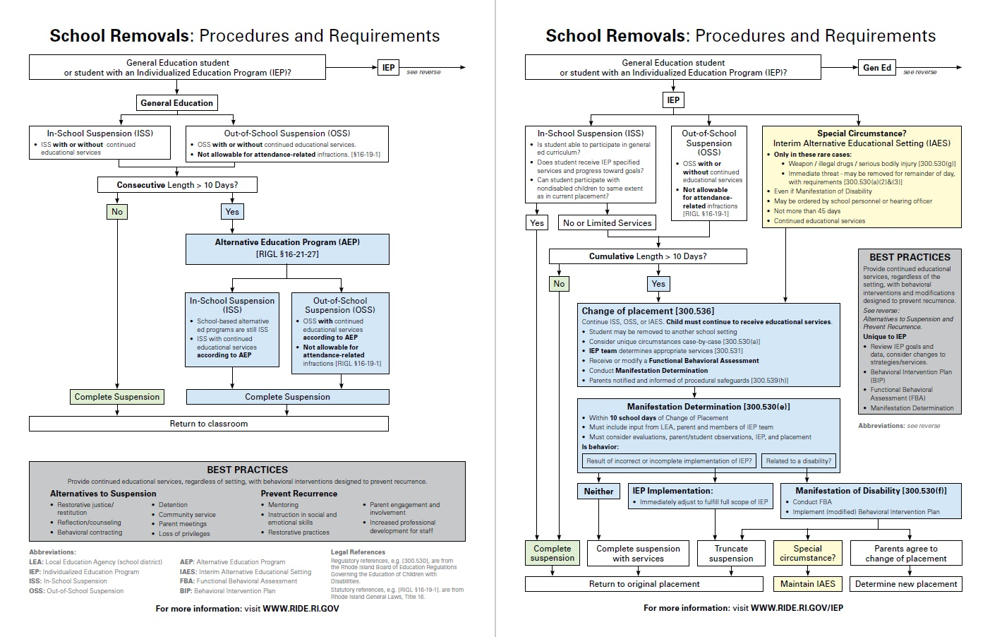 screenshot of school removal flowchart