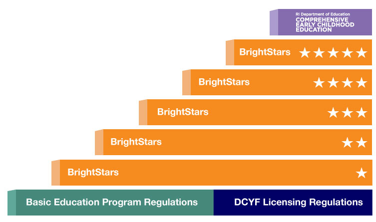 early childhood program quality rating continuum