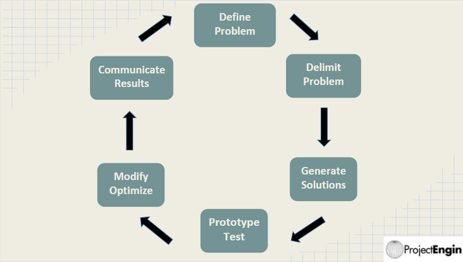 cycle diagram with six stages and arrows linking one stage to the next. Clockwise from top: Define Problem, Delimit Problem, Generate Solutions, Prototype Test, Modify Optimize, Communicate Results